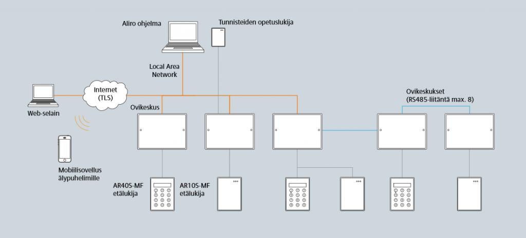 Esimerkki Aliro-järjestelmästä (käytettäessä lähiverkko- ja RS485-liitäntöjä)
